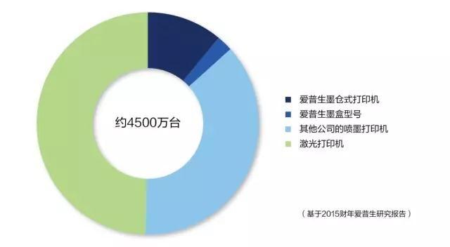 爱普生墨仓式全球累计销量已达2000万台