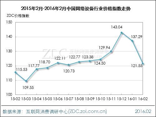 2016年2月中国网络设备行业价格指数走势