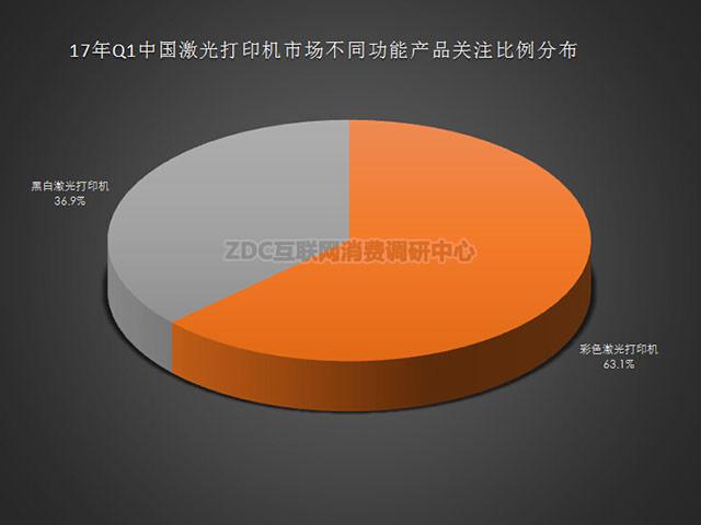 惠普难以阻挡 17Q1激光打印机ZDC报告