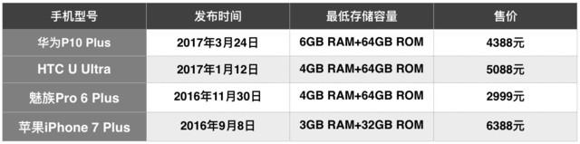 尖Phone对决:华为/HTC/魅族/苹果旗舰PK