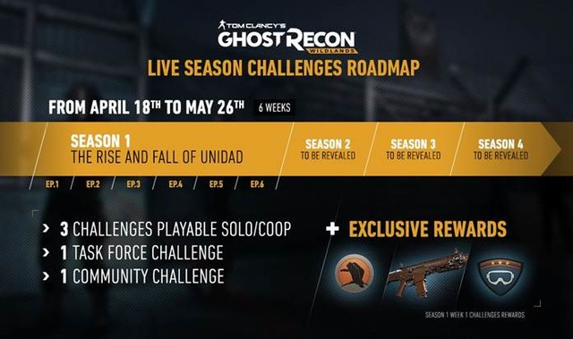 《幽灵行动:荒野》新DLC主机率先更新