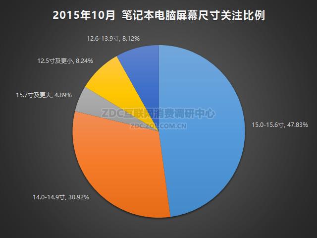2015年10月笔记本电脑市场研究报告