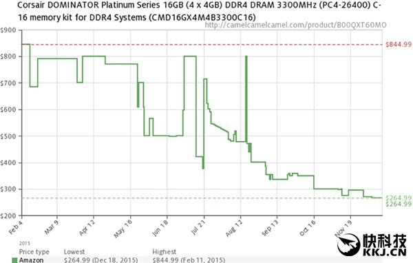 一年降70% DDR4价格疯狂跳水:入手吧