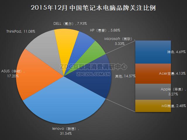2015年12月中国笔记本电脑市场研究报告