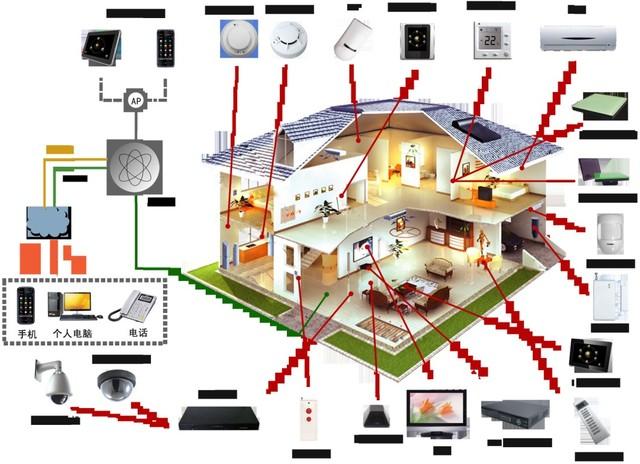 智能家庭安防系统 越智慧越安防!