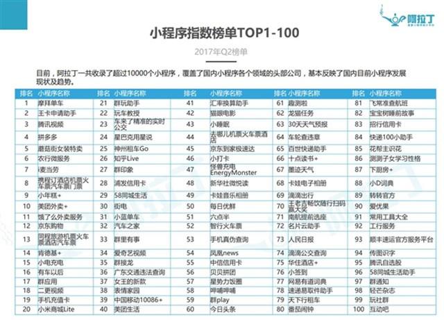 微信小程序TOP100出炉 摩拜单车高居榜首