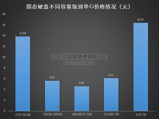 2016年2月中国固态硬盘市场研究报告