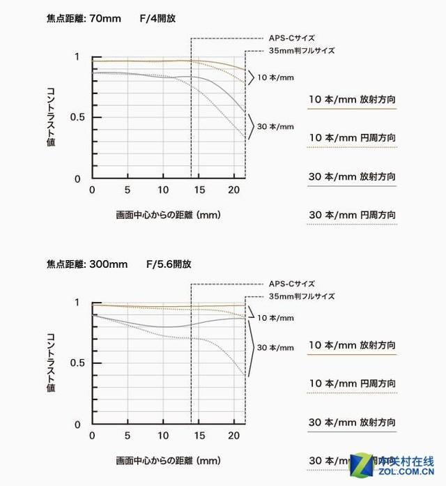 高性价比长焦新品 腾龙发布新70-300镜