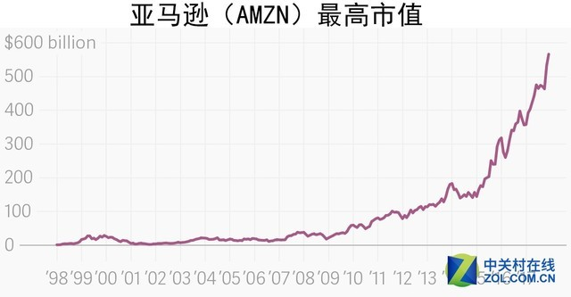 亚马逊是一个万亿美元的公司