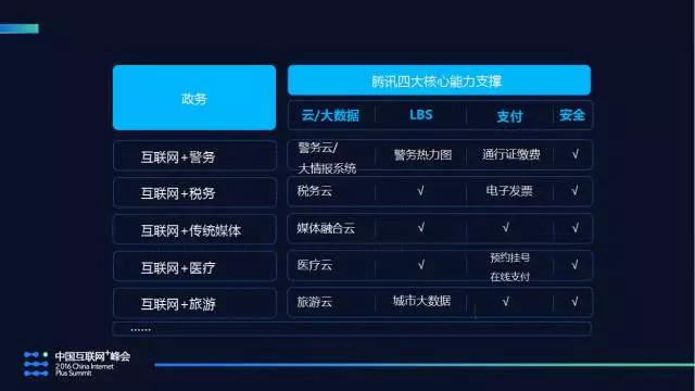 马化腾:腾讯未来将重点关注云服务