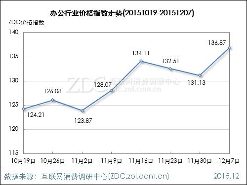 办公行业价格指数走势(2015.12.07)