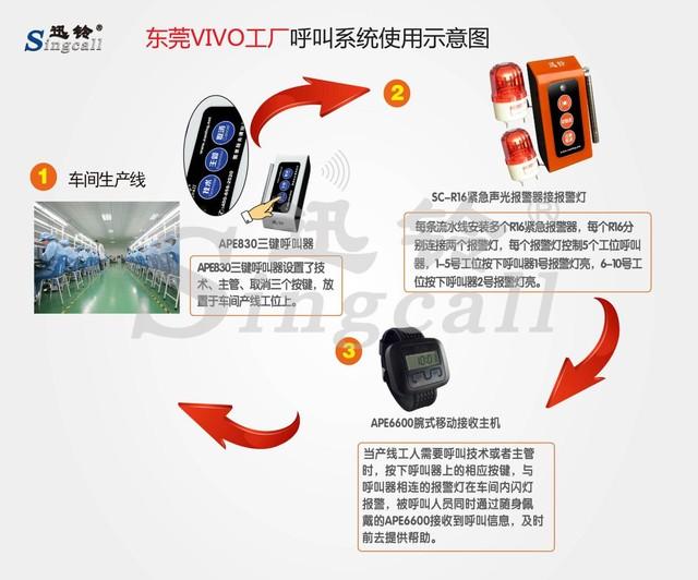 迅铃无线呼叫系统:打造高效工厂,提升管理效率