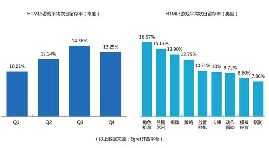 白鹭发布H5行业报告:游戏用户1.75亿