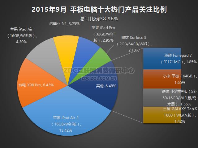 2015年9月中国平板电脑市场研究报告_调研中心-中关村