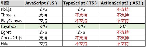 避坑宝典:如何选择HTML5游戏开发引擎