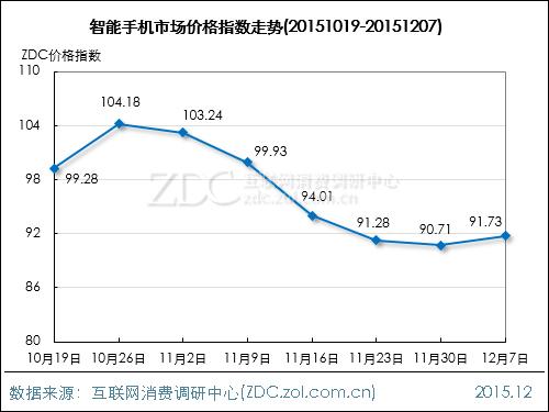 手机市场价格指数走势(2015.12.07)