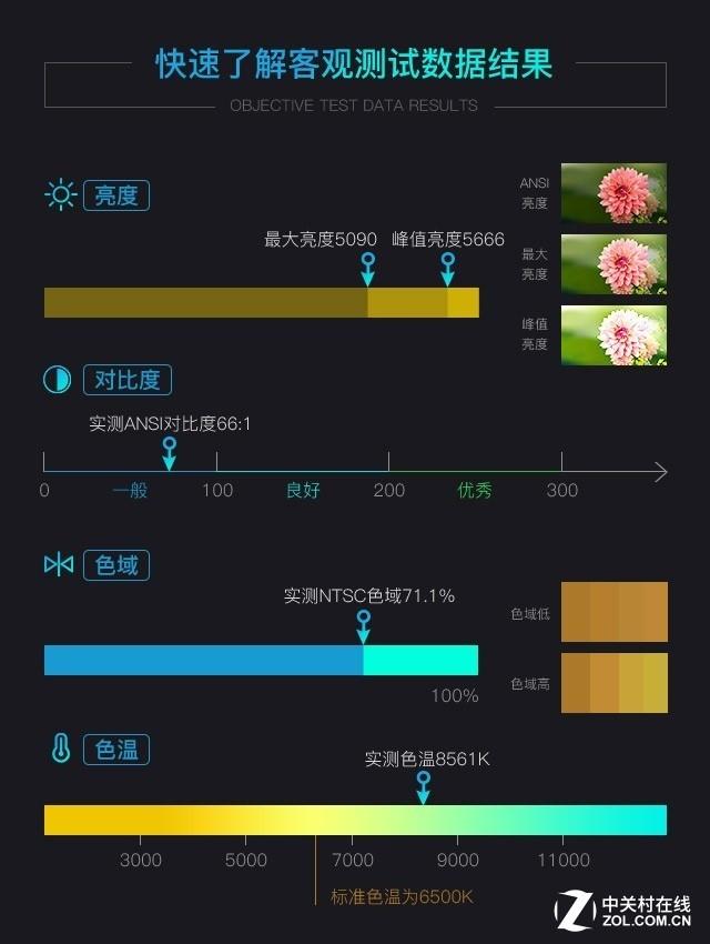 高端激光影像 索尼VPL-P500HZ投影评测