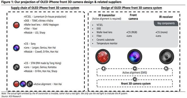 乔布斯10年前就为iPhone面部识别下功夫
