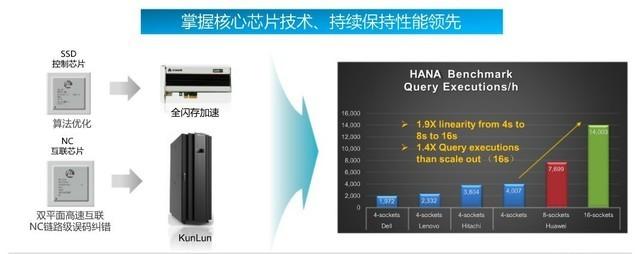 SAP HANA如何将数据处理及分析性能发挥?
