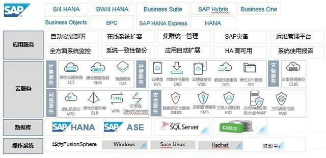 华为云SAP解决方案 加速企业关键应用云化