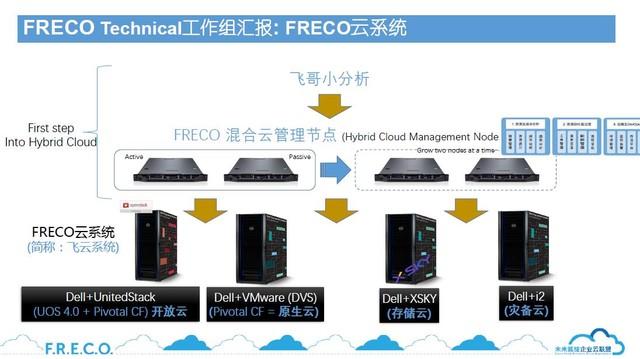 萌萌哒Freco家族 带给你专业的IT支持