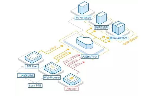 腾讯云上线全新安全服务 提供四项保护