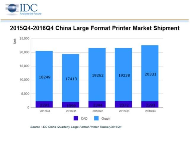 2016年大幅面打印机市场国内品牌受青睐