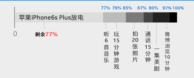 强者PK 华为Mate8对比苹果iPhone6s Plus