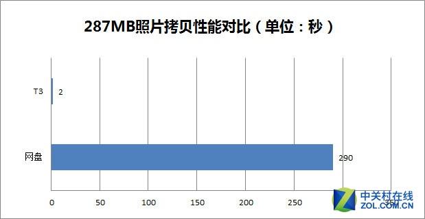 "为""数据""而生 1TB三星 T3移动SSD评测"