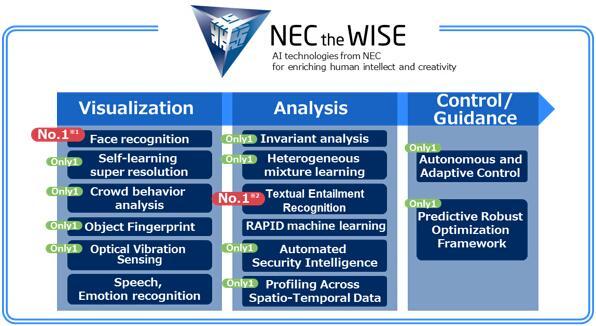 """NEC推出""""智能无线传输网络""""解决方案"""