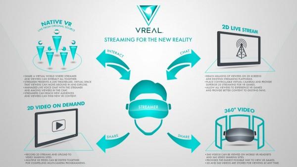 VREAL平台