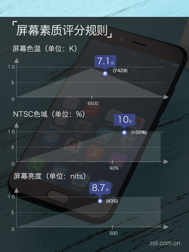 vivo X9s Plus评测 独立DSP拍出新高度