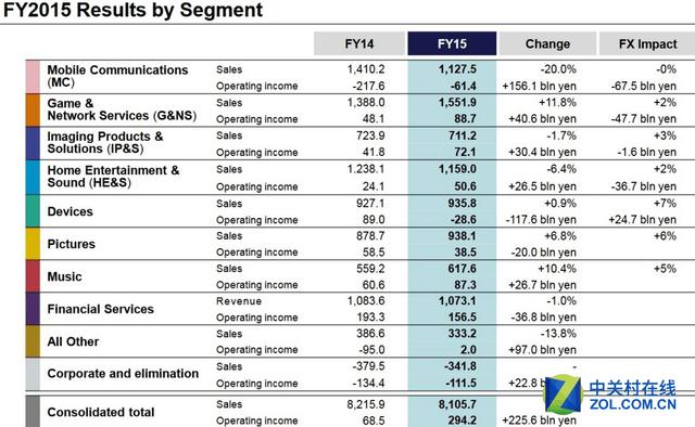 盈利88.53亿 索尼2015年财报喜讯连连