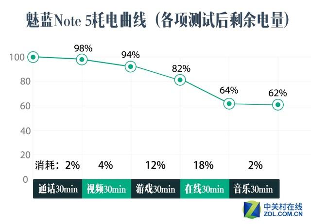 有多强? 魅蓝Note 5快充+续航专项评测