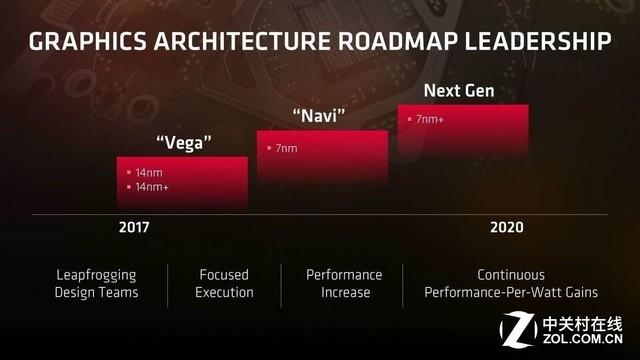 第一款AI GPU AMD Navi架构新特性曝光