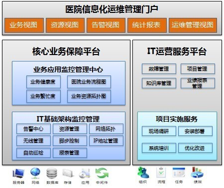 """昆明第三人民医院 锐捷""""三平台""""创新运维"""