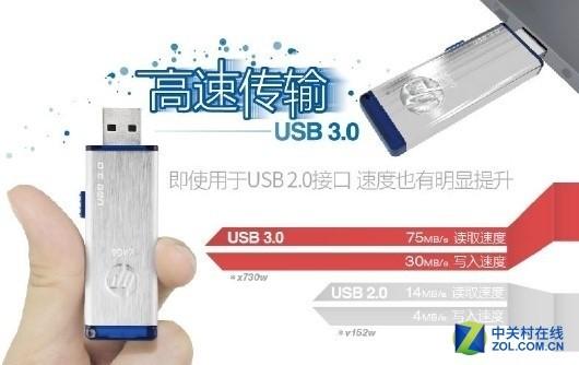 卡榫推盖让存储更安全!HP x730w闪存盘