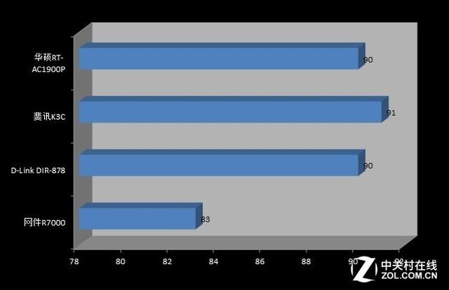 2017无线路由器横评:1900M级别无线称霸战