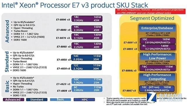 率先搭载E7 V3:曙光四路专注核心应用!