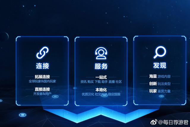TGP改名的WeGame上线  国产steam?