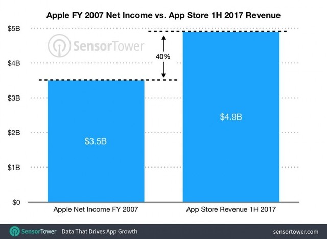 苹果应用商店利润