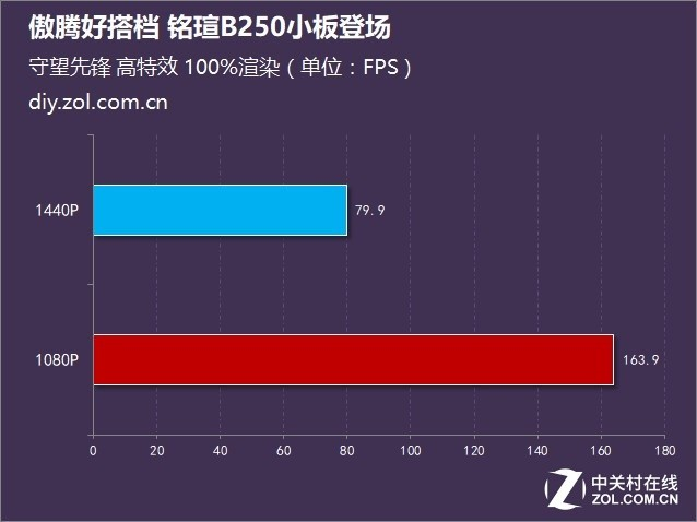 甄评测:傲腾好搭档 铭瑄B250小板登场