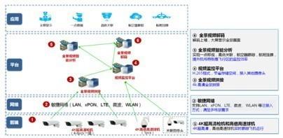 创新ICT,成就智慧机场