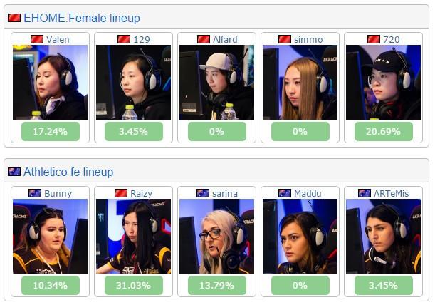 EHOME.Female战胜澳洲队小组赛出线