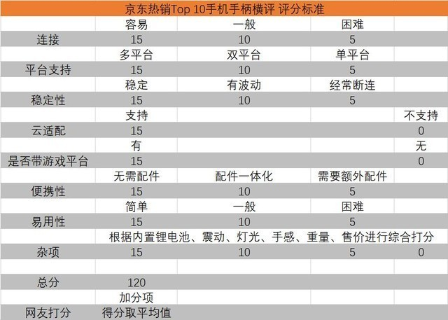 京东热销Top 10手机手柄横评 实测篇