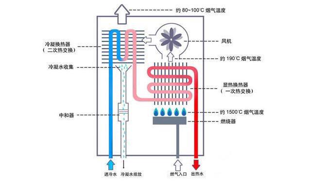 燃木壁炉结构原理图