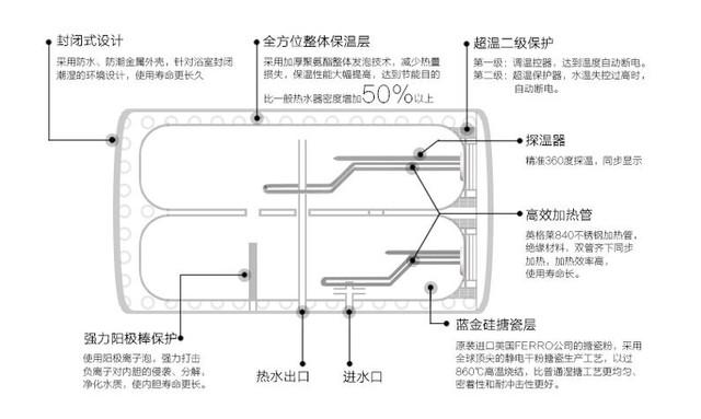 电热水器工作原理图