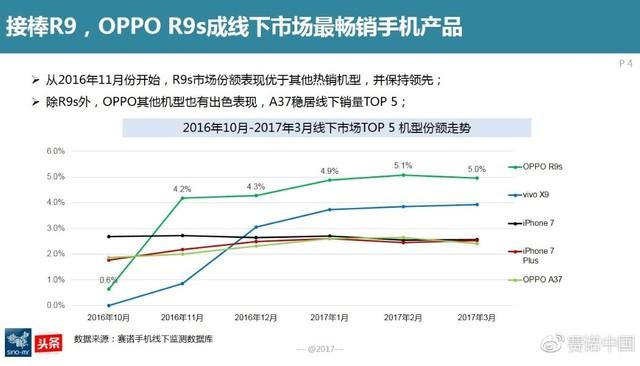 赛诺最新数据:最畅销机型仍是OPPO R9s