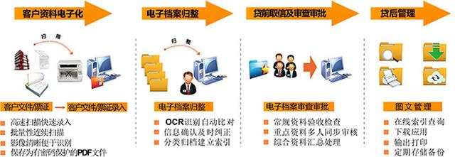 中晶高速扫描 银行信贷数字化解决方案