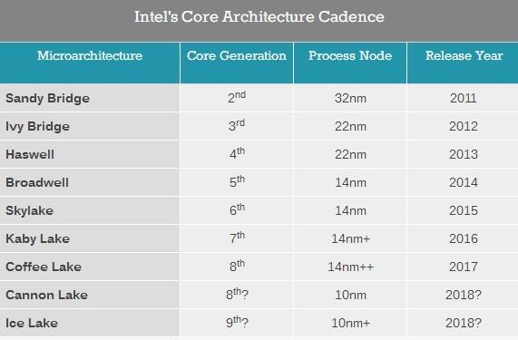 Intel彻底急了 主动曝光下三代10nm CPU